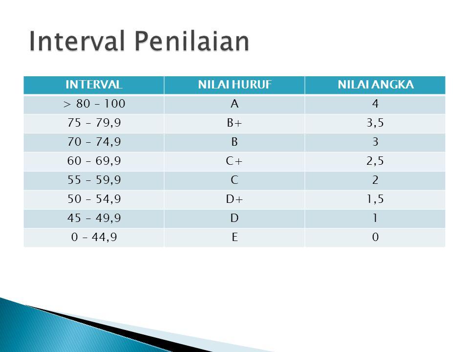 INTERVALNILAI HURUFNILAI ANGKA > 80 – 100A4 75 – 79,9B+3,5 70 – 74,9B3 60 – 69,9C+2,5 55 – 59,9C2 50 – 54,9D+1,5 45 – 49,9D1 0 – 44,9E0