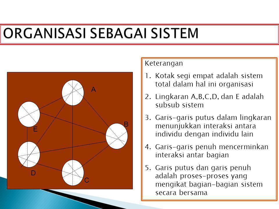 ORGANISASI SEBAGAI SISTEM A B C D E Keterangan 1.Kotak segi empat adalah sistem total dalam hal ini organisasi 2.Lingkaran A,B,C,D, dan E adalah subsu