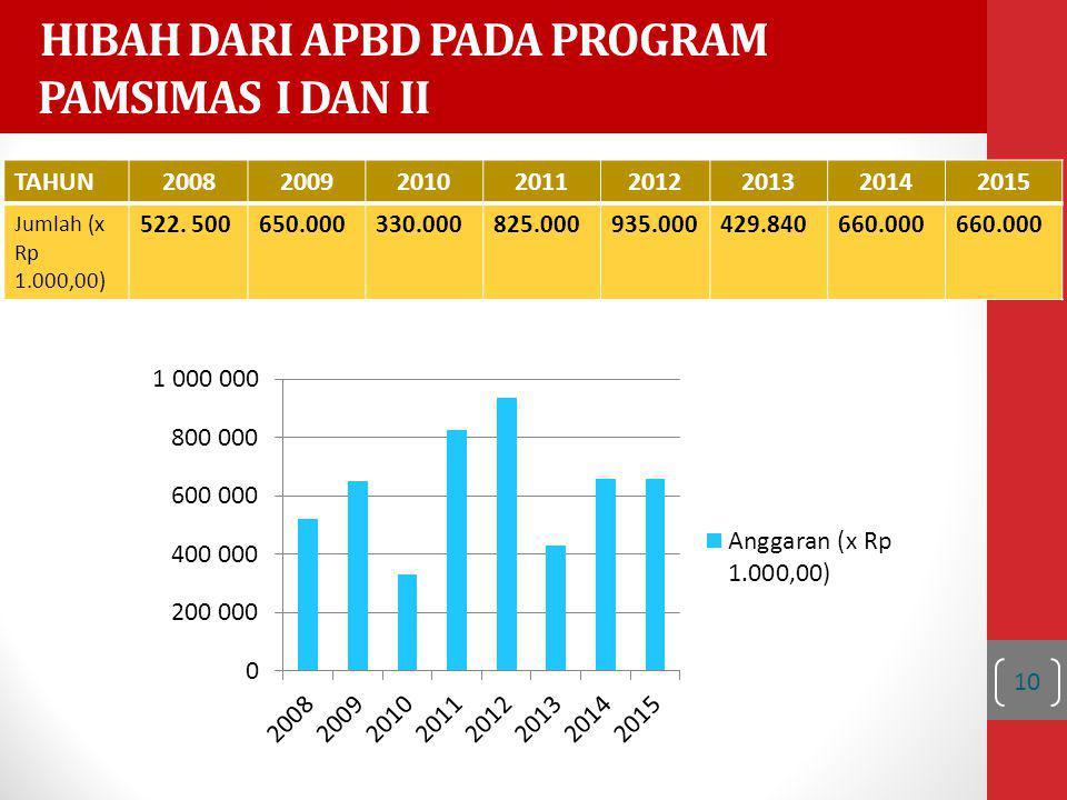 HIBAH DARI APBD PADA PROGRAM PAMSIMAS I DAN II TAHUN20082009201020112012201320142015 Jumlah (x Rp 1.000,00) 522.