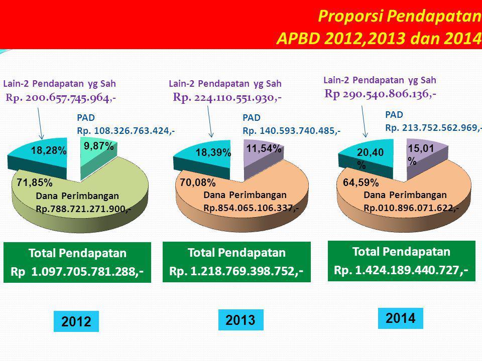 Proporsi Pendapatan APBD 2012,2013 dan 2014 Total Pendapatan Rp 1.097.705.781.288,- Lain-2 Pendapatan yg Sah Rp. 200.657.745.964,- 18,28% 9,87% 71,85%