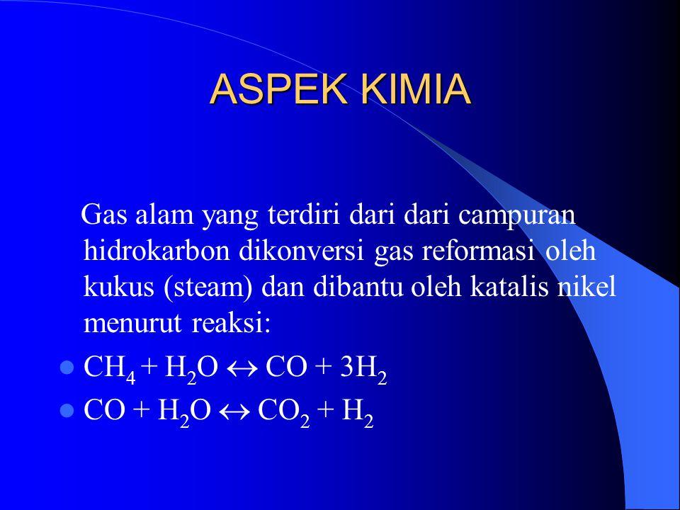 ASPEK KIMIA Gas alam yang terdiri dari dari campuran hidrokarbon dikonversi gas reformasi oleh kukus (steam) dan dibantu oleh katalis nikel menurut re