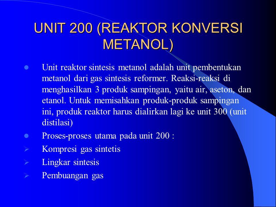 UNIT 200 (REAKTOR KONVERSI METANOL) Unit reaktor sintesis metanol adalah unit pembentukan metanol dari gas sintesis reformer. Reaksi-reaksi di menghas