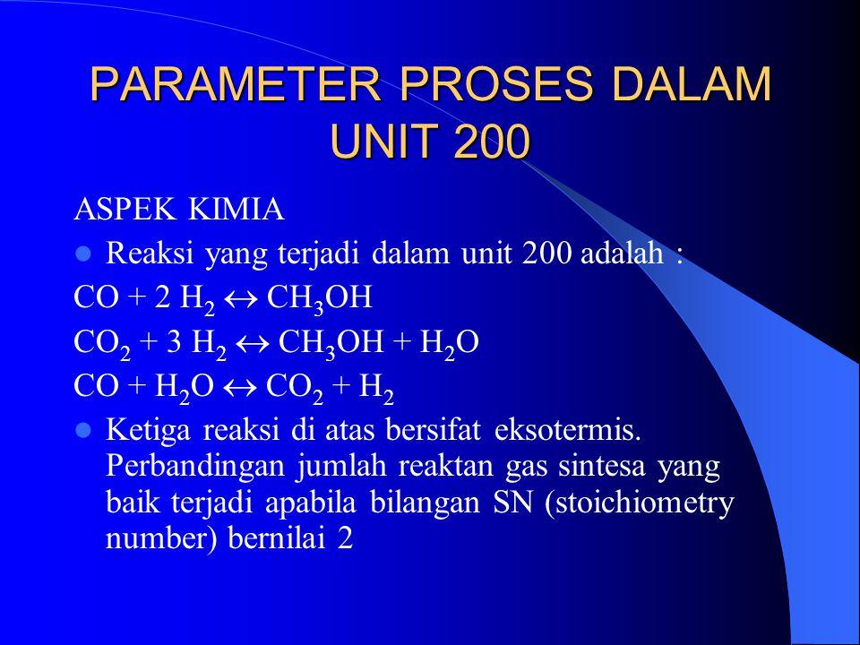 PARAMETER PROSES DALAM UNIT 200 ASPEK KIMIA Reaksi yang terjadi dalam unit 200 adalah : CO + 2 H 2  CH 3 OH CO 2 + 3 H 2  CH 3 OH + H 2 O CO + H 2 O