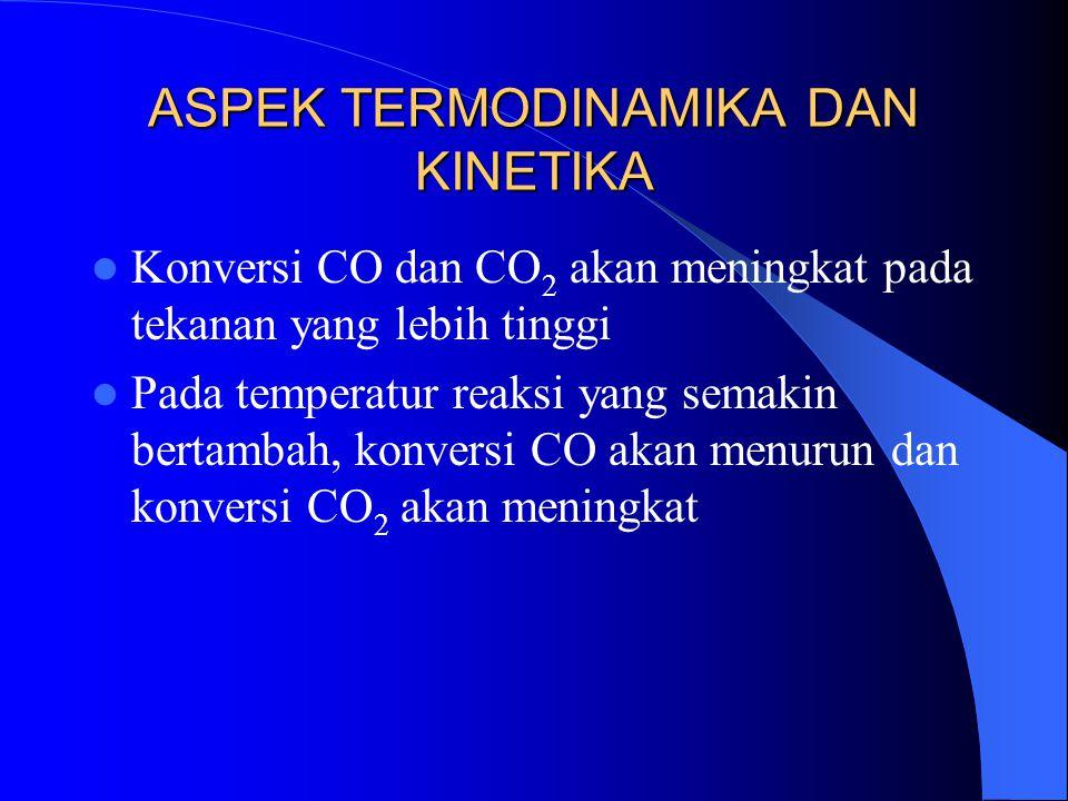 ASPEK TERMODINAMIKA DAN KINETIKA Konversi CO dan CO 2 akan meningkat pada tekanan yang lebih tinggi Pada temperatur reaksi yang semakin bertambah, kon