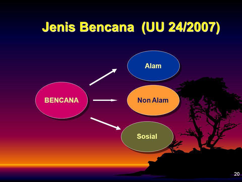 20 Jenis Bencana (UU 24/2007) BENCANA Alam Sosial Non Alam