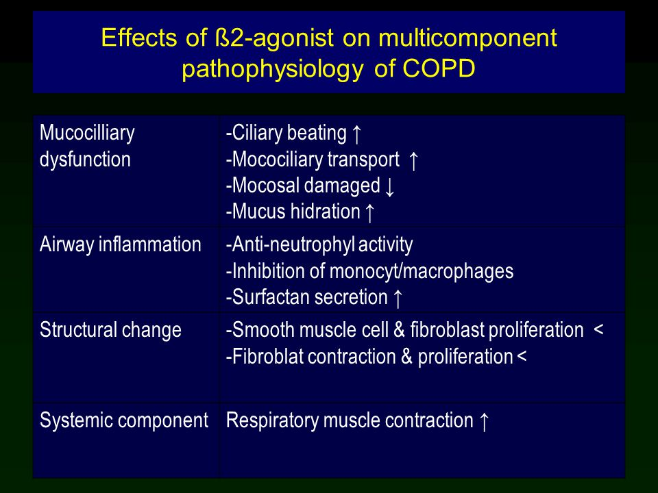 Effects of ß2-agonist on multicomponent pathophysiology of COPD Mucocilliary dysfunction -Ciliary beating ↑ -Mocociliary transport ↑ -Mocosal damaged