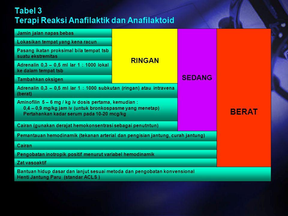 Tabel 3 Terapi Reaksi Anafilaktik dan Anafilaktoid Jamin jalan napas bebas RINGAN SEDANG BERAT Lokasikan tempat yang kena racun Pasang ikatan proksima