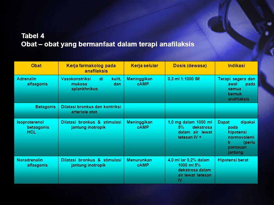 Tabel 4 Obat – obat yang bermanfaat dalam terapi anafilaksis ObatKerja farmakolog pada anafilaksis Kerja selularDosis (dewasa)Indikasi Adrenalin alfaa