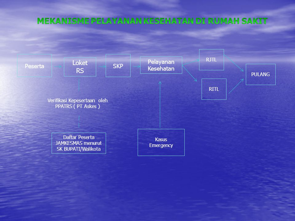 Peserta Loket RS Daftar Peserta JAMKESMAS menurut SK BUPATI/Walikota RJTL PULANG SKP Pelayanan Kesehatan Verifikasi Kepesertaan oleh PPATRS ( PT Askes ) Kasus Emergency RITL