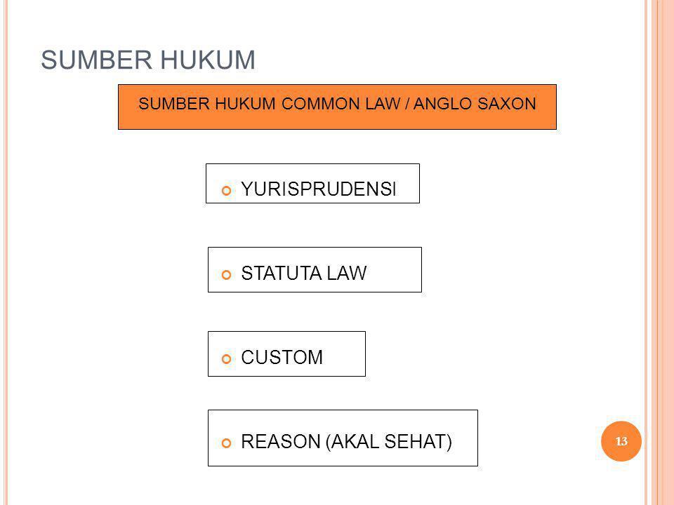 SUMBER HUKUM YURISPRUDENSI STATUTA LAW CUSTOM REASON (AKAL SEHAT) SUMBER HUKUM COMMON LAW / ANGLO SAXON 13