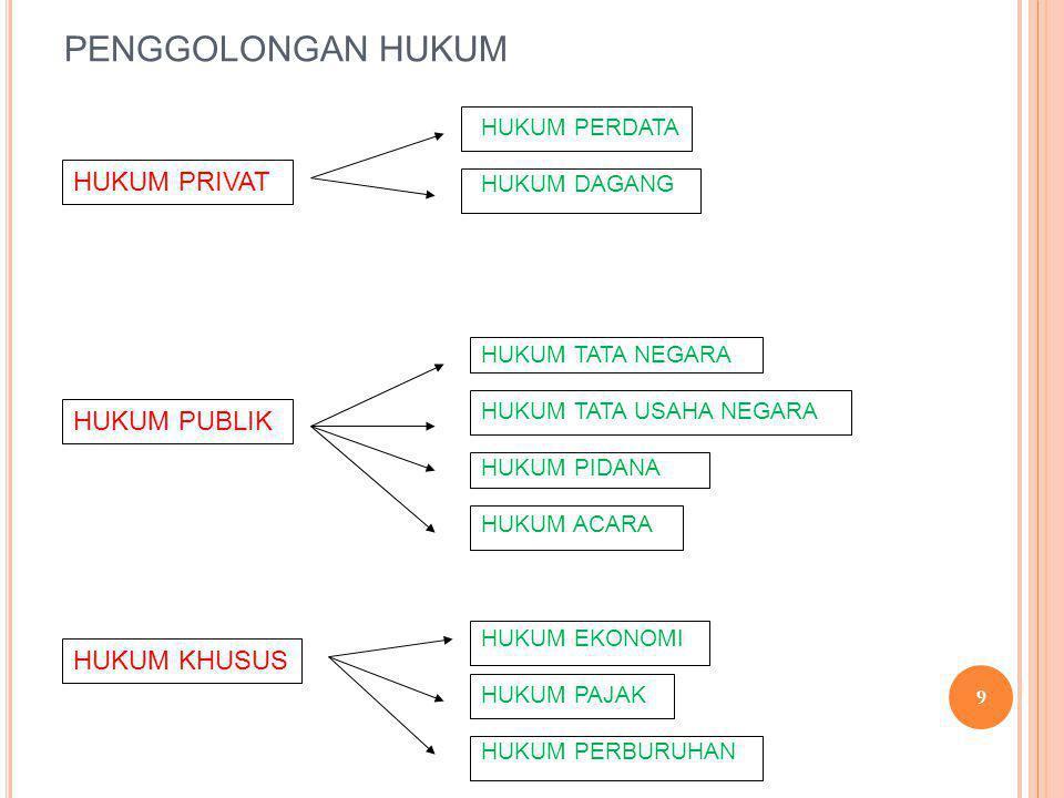 KERANGKA DASAR HUKUM BISNIS  Atas dasar kebutuhan inilah maka salah satu bidang hukum yang paling penting yang membentuk kerangka hukum bisnis adalah: HUKUM KONTRAK (The Law of contract) Hukum kontrak di Indonesia diatur dalam pasal 1313-1351 30