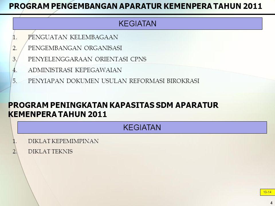 4 PROGRAM PENGEMBANGAN APARATUR KEMENPERA TAHUN 2011 10-14 1.PENGUATAN KELEMBAGAAN 2.PENGEMBANGAN ORGANISASI 3.PENYELENGGARAAN ORIENTASI CPNS 4.ADMINISTRASI KEPEGAWAIAN 5.PENYIAPAN DOKUMEN USULAN REFORMASI BIROKRASI 1.DIKLAT KEPEMIMPINAN 2.DIKLAT TEKNIS KEGIATAN PROGRAM PENINGKATAN KAPASITAS SDM APARATUR KEMENPERA TAHUN 2011 KEGIATAN