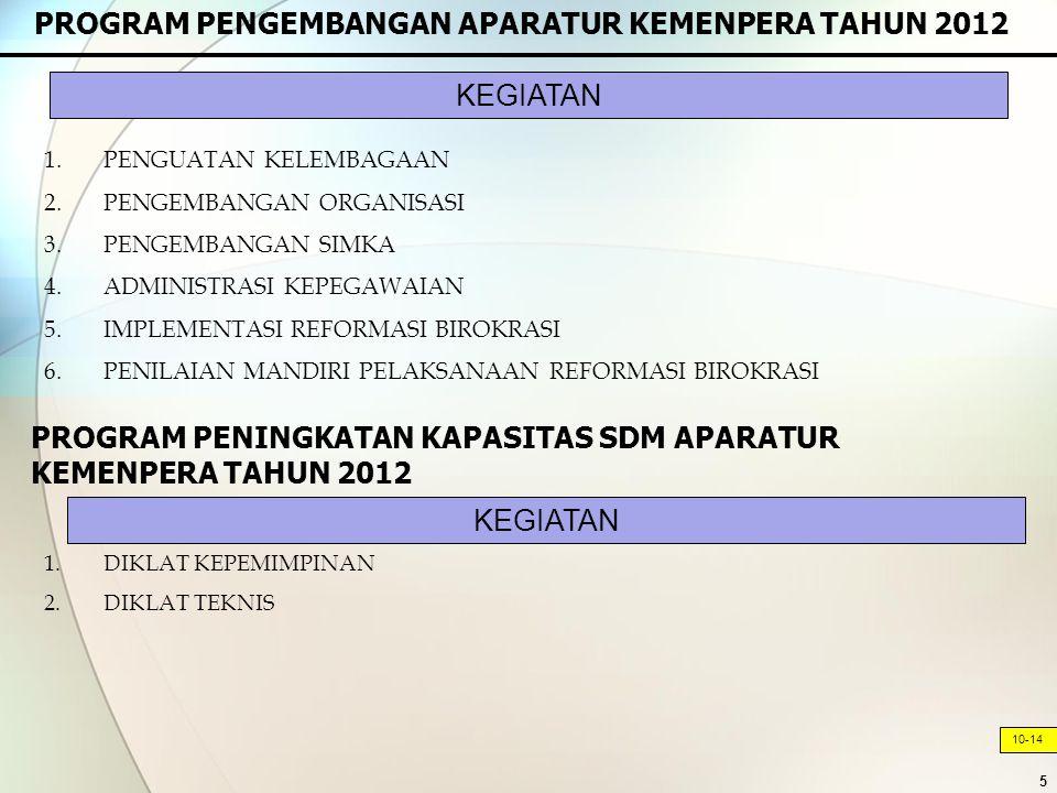 5 PROGRAM PENGEMBANGAN APARATUR KEMENPERA TAHUN 2012 10-14 1.PENGUATAN KELEMBAGAAN 2.PENGEMBANGAN ORGANISASI 3.PENGEMBANGAN SIMKA 4.ADMINISTRASI KEPEGAWAIAN 5.IMPLEMENTASI REFORMASI BIROKRASI 6.PENILAIAN MANDIRI PELAKSANAAN REFORMASI BIROKRASI 1.DIKLAT KEPEMIMPINAN 2.DIKLAT TEKNIS KEGIATAN PROGRAM PENINGKATAN KAPASITAS SDM APARATUR KEMENPERA TAHUN 2012 KEGIATAN