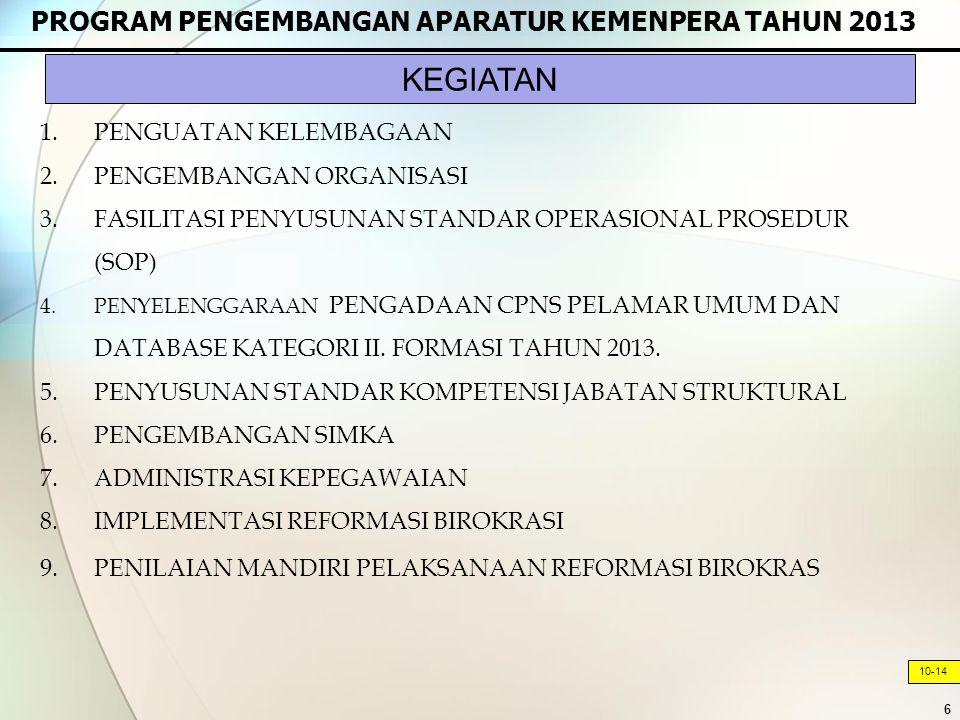 6 PROGRAM PENGEMBANGAN APARATUR KEMENPERA TAHUN 2013 10-14 1.PENGUATAN KELEMBAGAAN 2.PENGEMBANGAN ORGANISASI 3.FASILITASI PENYUSUNAN STANDAR OPERASIONAL PROSEDUR (SOP) 4.PENYELENGGARAAN PENGADAAN CPNS PELAMAR UMUM DAN DATABASE KATEGORI II.