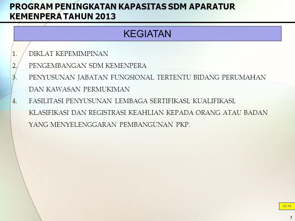 7 PROGRAM PENINGKATAN KAPASITAS SDM APARATUR KEMENPERA TAHUN 2013 10-14 1.DIKLAT KEPEMIMPINAN 2.PENGEMBANGAN SDM KEMENPERA 3.PENYUSUNAN JABATAN FUNGSIONAL TERTENTU BIDANG PERUMAHAN DAN KAWASAN PERMUKIMAN 4.FASILITASI PENYUSUNAN LEMBAGA SERTIFIKASI, KUALIFIKASI, KLASIFIKASI DAN REGISTRASI KEAHLIAN KEPADA ORANG ATAU BADAN YANG MENYELENGGARAN PEMBANGUNAN PKP.