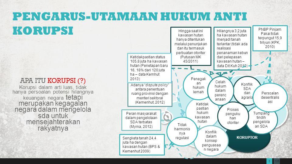 1353 PENGARUS-UTAMAAN HUKUM ANTI KORUPSI APA ITU KORUPSI (?) Korupsi dalam arti luas, tidak hanya persoalan potensi hilangnya keuangan negara tetapi m