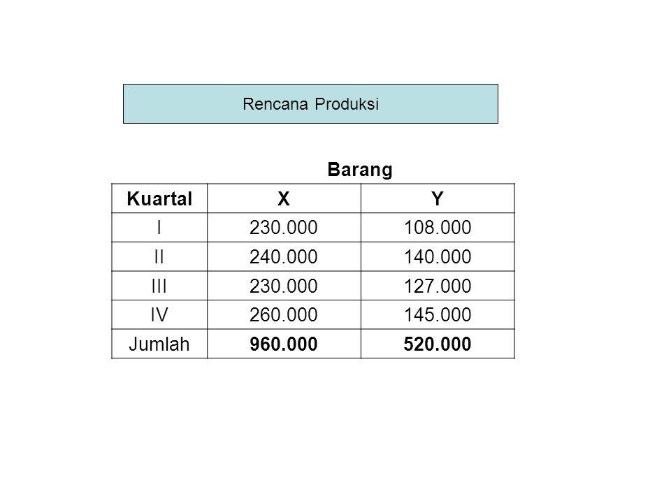 Barang KuartalXY I230.000108.000 II240.000140.000 III230.000127.000 IV260.000145.000 Jumlah960.000520.000 Rencana Produksi