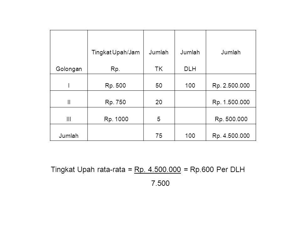 LANGKAH MENYUSUN ANGGARAN TENAGA KERJA (5) Tingkat upah raata-rata = Rp.