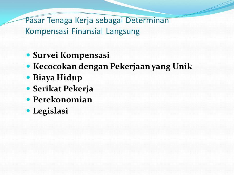 Pasar Tenaga Kerja sebagai Determinan Kompensasi Finansial Langsung Survei Kompensasi Kecocokan dengan Pekerjaan yang Unik Biaya Hidup Serikat Pekerja