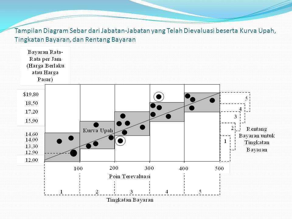 Tampilan Diagram Sebar dari Jabatan-Jabatan yang Telah Dievaluasi beserta Kurva Upah, Tingkatan Bayaran, dan Rentang Bayaran