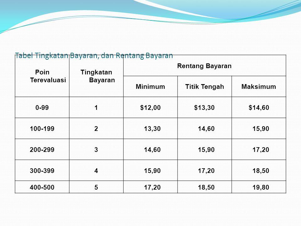 Tabel Tingkatan Bayaran, dan Rentang Bayaran Poin Terevaluasi Tingkatan Bayaran Rentang Bayaran MinimumTitik TengahMaksimum 0-991$12,00$13,30$14,60 10
