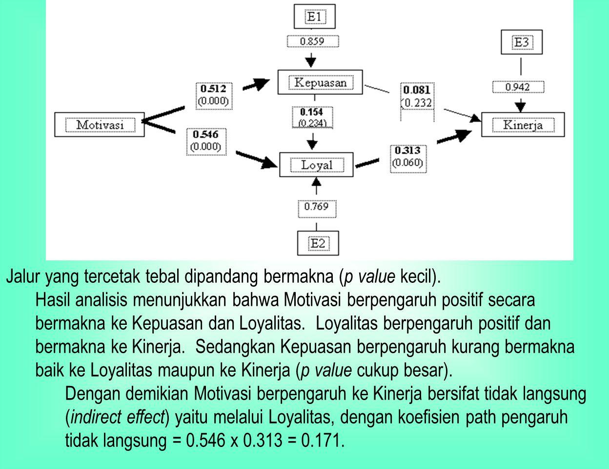ANALISIS PATH Langkah keempat : pemeriksaan validitas model Koefisien Determinasi Total : = 1 – (0.859) 2 (0.769) 2 (0.942) 2 = 0. 6128 Informasi yang
