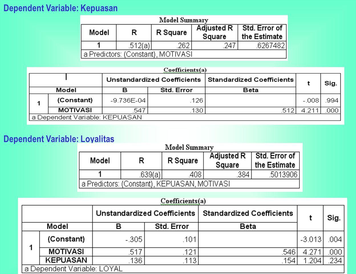 ANALISIS PATH Langkah ketiga : pendugaan parameter atau perhitungan koefisien path Perhitungan koefisien pada gambar : Panah bolak-balik : koefisien korelasi, r (dihitung seperti biasanya) Panah satu arah : regresi variabel dibakukan, secara parsiil pd setiap persamaan dg OLS (melalui analisis regresi).