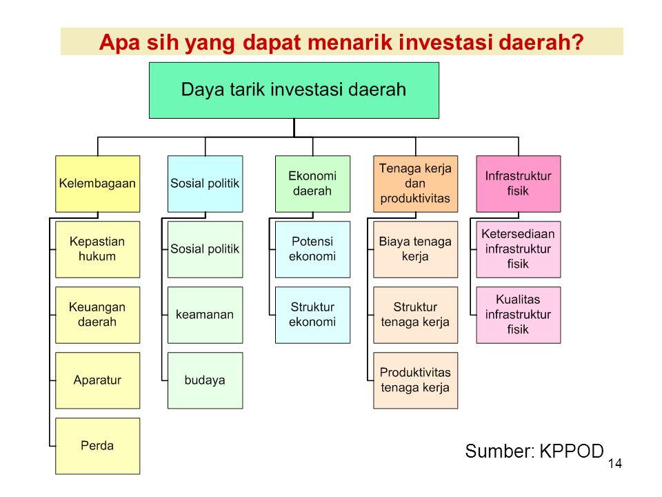 14 Apa sih yang dapat menarik investasi daerah Sumber: KPPOD