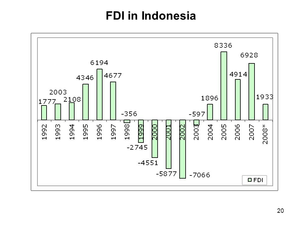 20 FDI in Indonesia