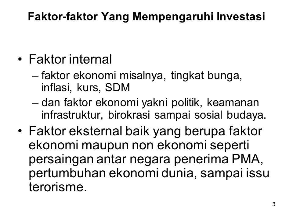 3 Faktor-faktor Yang Mempengaruhi Investasi Faktor internal –faktor ekonomi misalnya, tingkat bunga, inflasi, kurs, SDM –dan faktor ekonomi yakni politik, keamanan infrastruktur, birokrasi sampai sosial budaya.