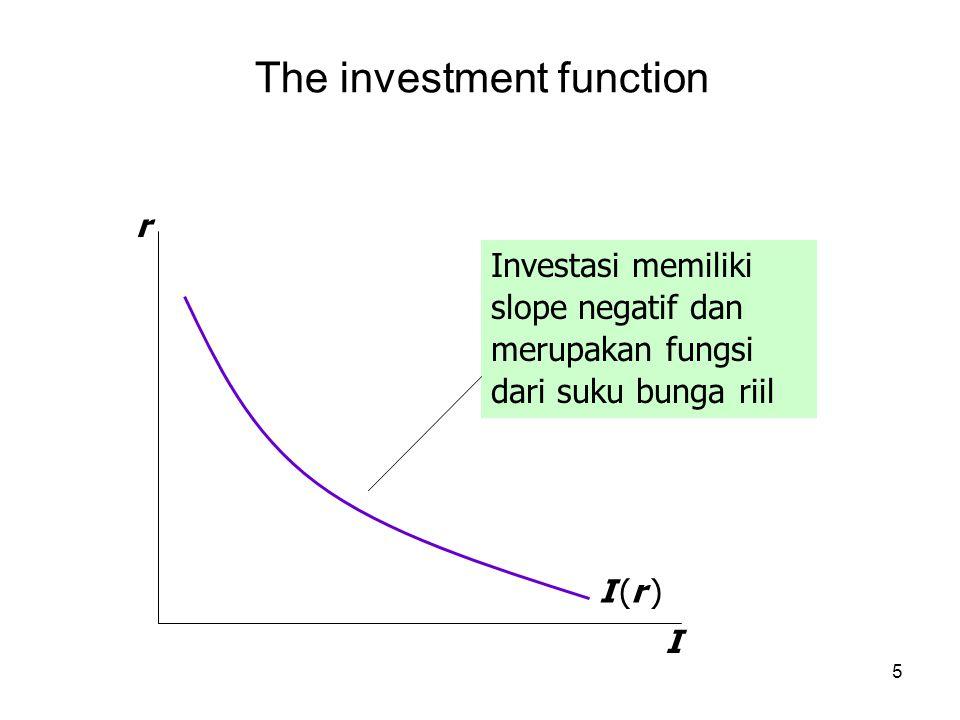 5 The investment function r I I (r )I (r ) Investasi memiliki slope negatif dan merupakan fungsi dari suku bunga riil