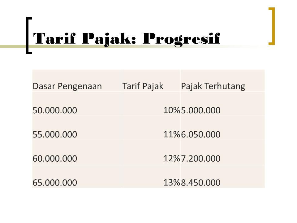 Tarif Pajak: Progresif Dasar PengenaanTarif PajakPajak Terhutang 50.000.00010% 5.000.000 55.000.00011% 6.050.000 60.000.00012% 7.200.000 65.000.00013%
