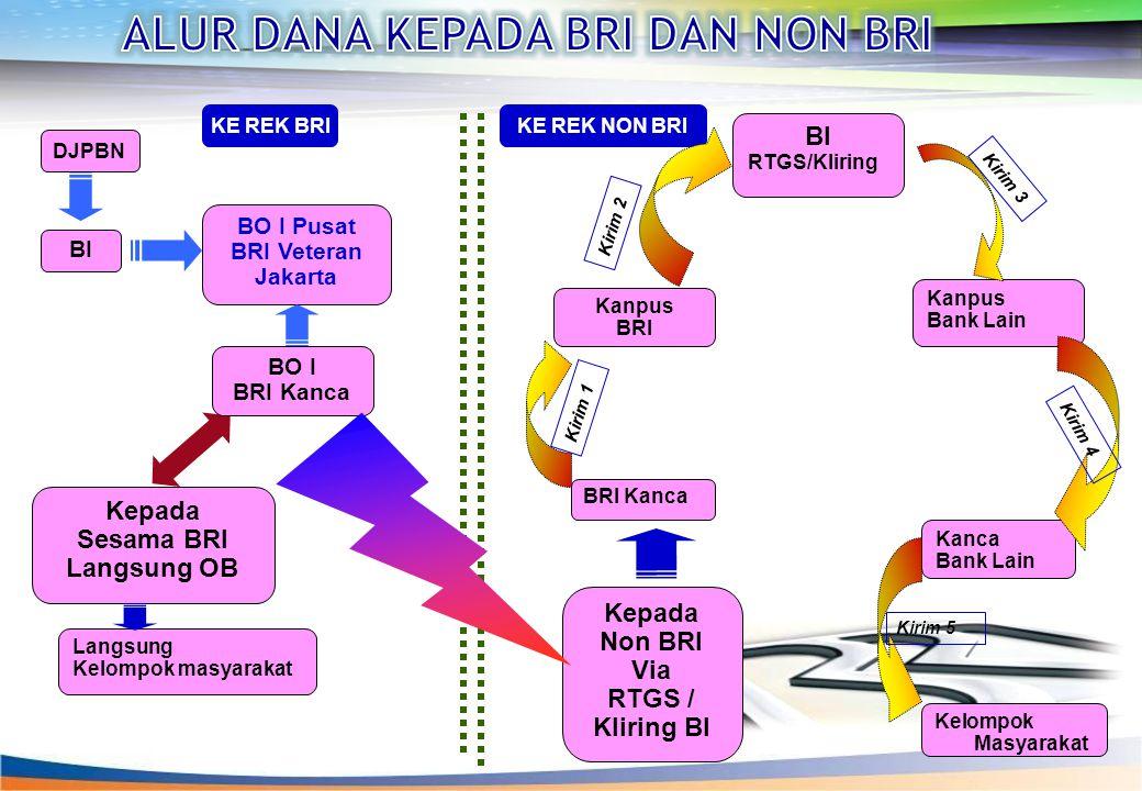DJPBN BI BO I Pusat BRI Veteran Jakarta Kepada Sesama BRI Langsung OB Kepada Non BRI Via RTGS / Kliring BI BO I BRI Kanca BI RTGS/Kliring Kanpus BRI Kanpus Bank Lain Kanca Bank Lain Kelompok Masyarakat Langsung Kelompok masyarakat KE REK BRIKE REK NON BRI Kirim 1 Kirim 2 Kirim 3 Kirim 4 Kirim 5