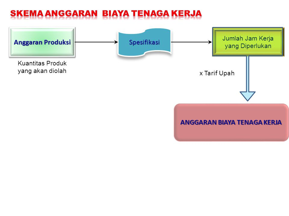 Anggaran Produksi Kuantitas Produk yang akan diolah SpesifikasiSpesifikasi Jumlah Jam Kerja yang Diperlukan x Tarif Upah