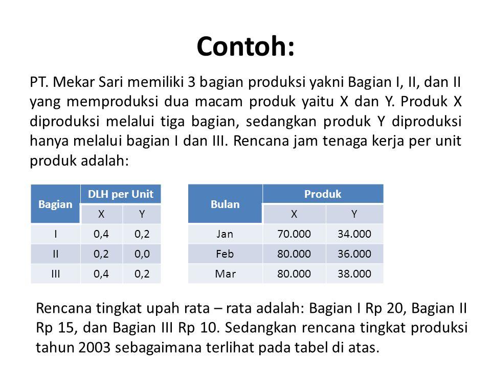 Contoh: PT. Mekar Sari memiliki 3 bagian produksi yakni Bagian I, II, dan II yang memproduksi dua macam produk yaitu X dan Y. Produk X diproduksi mela