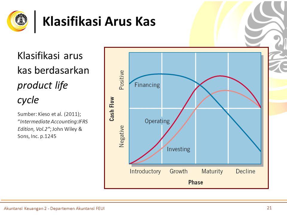 Klasifikasi Arus Kas 21 Akuntansi Keuangan 2 - Departemen Akuntansi FEUI Klasifikasi arus kas berdasarkan product life cycle Sumber: Kieso et al.