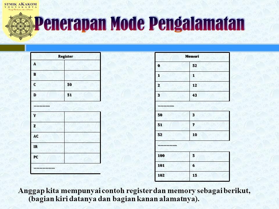Anggap kita mempunyai contoh register dan memory sebagai berikut, (bagian kiri datanya dan bagian kanan alamatnya). …………………. PC IR AC Z Y …………….. 51D