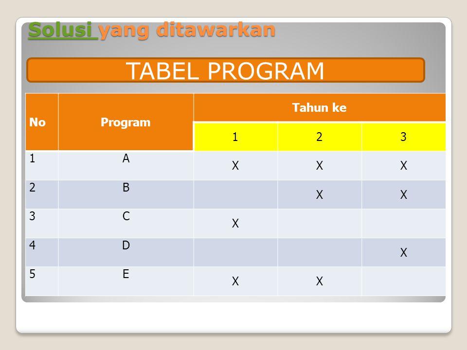 Solusi Solusi yang ditawarkan Solusi NoProgram Tahun ke 123 1A XXX 2B XX 3C X 4D X 5E XX TABEL PROGRAM