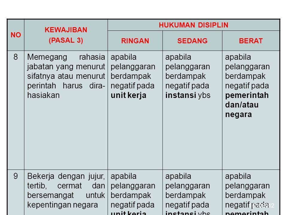 NO KEWAJIBAN (PASAL 3) HUKUMAN DISIPLIN RINGANSEDANGBERAT 8Memegang rahasia jabatan yang menurut sifatnya atau menurut perintah harus dira- hasiakan a