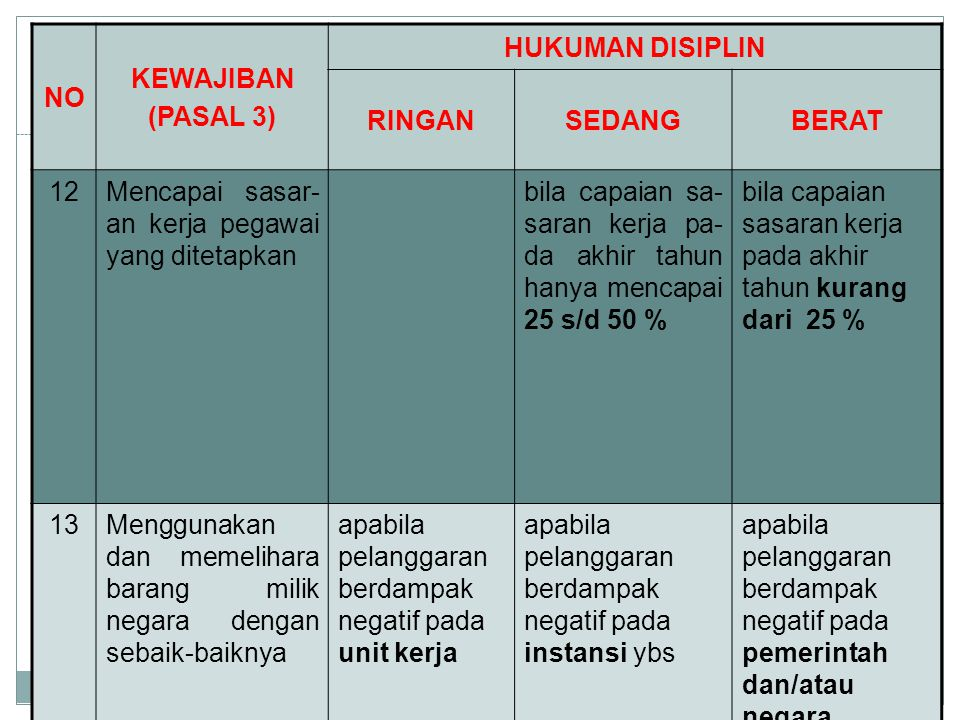 NO KEWAJIBAN (PASAL 3) HUKUMAN DISIPLIN RINGANSEDANGBERAT 12Mencapai sasar- an kerja pegawai yang ditetapkan bila capaian sa- saran kerja pa- da akhir