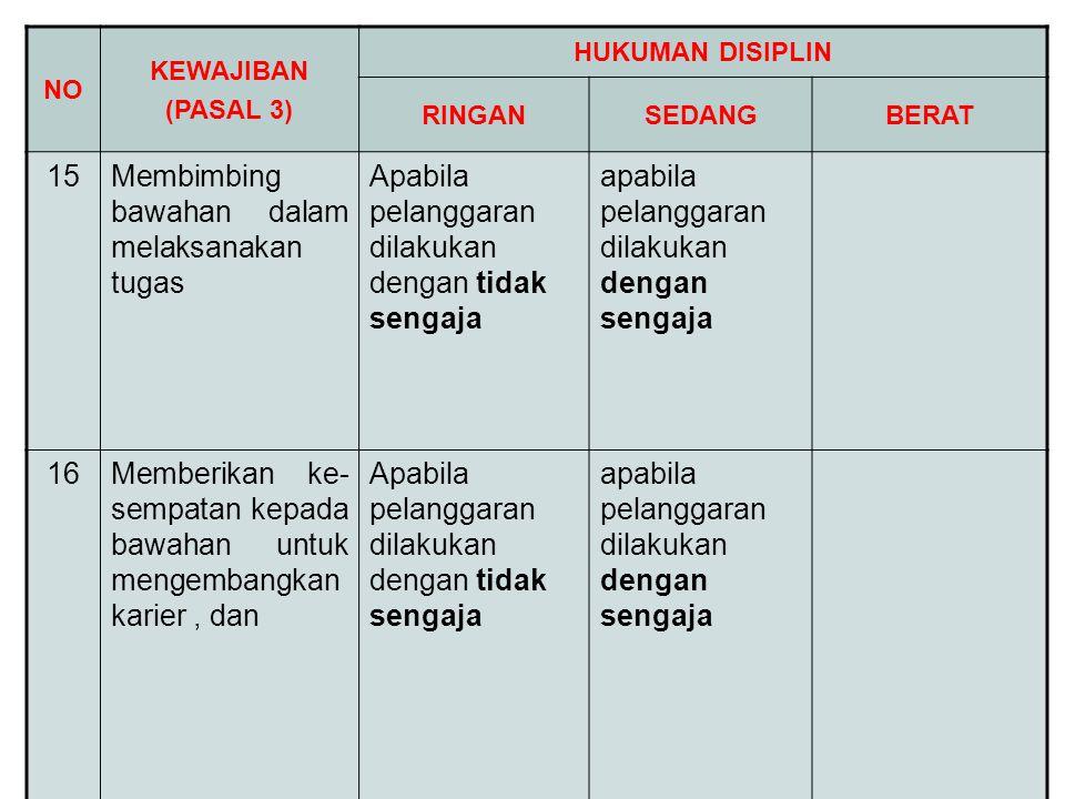NO KEWAJIBAN (PASAL 3) HUKUMAN DISIPLIN RINGANSEDANGBERAT 15Membimbing bawahan dalam melaksanakan tugas Apabila pelanggaran dilakukan dengan tidak sen