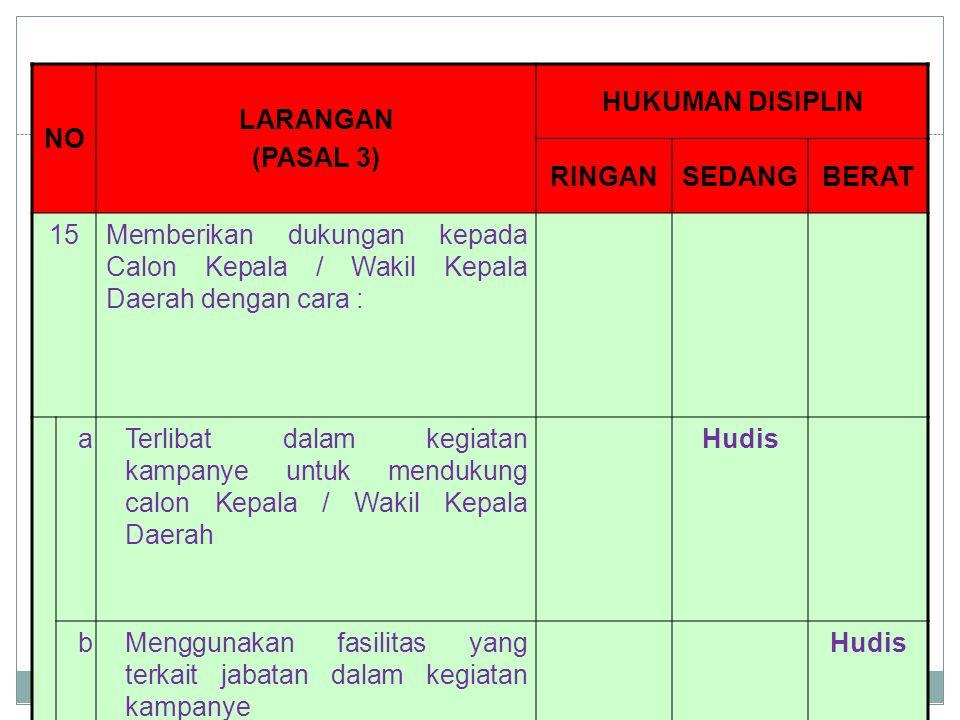 NO LARANGAN (PASAL 3) HUKUMAN DISIPLIN RINGANSEDANGBERAT 15Memberikan dukungan kepada Calon Kepala / Wakil Kepala Daerah dengan cara : aTerlibat dalam