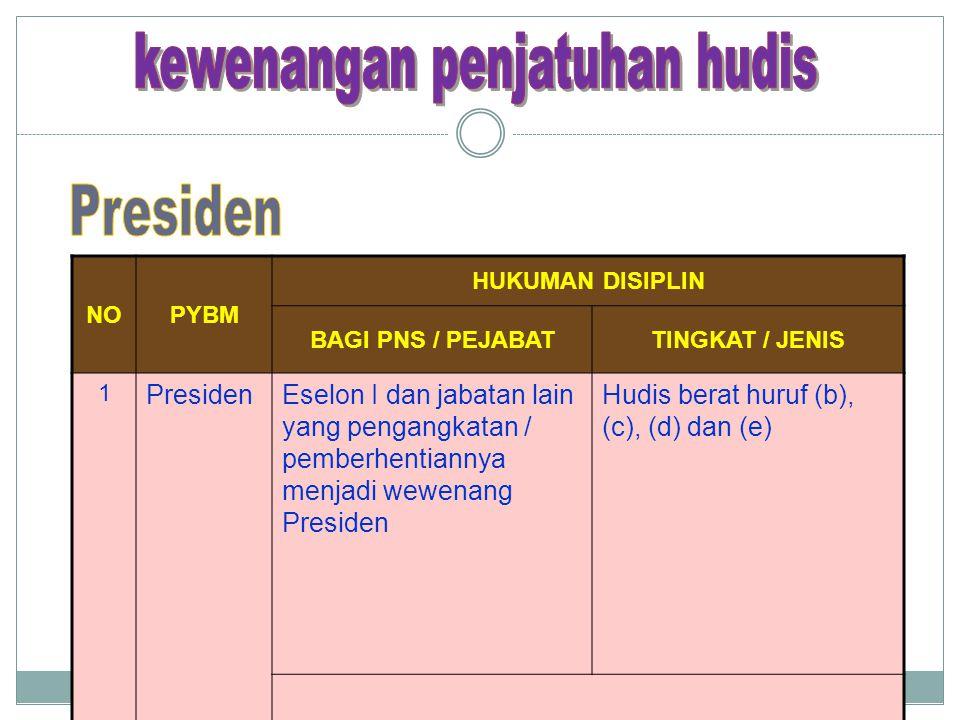 NOPYBM HUKUMAN DISIPLIN BAGI PNS / PEJABATTINGKAT / JENIS 1 PresidenEselon I dan jabatan lain yang pengangkatan / pemberhentiannya menjadi wewenang Pr