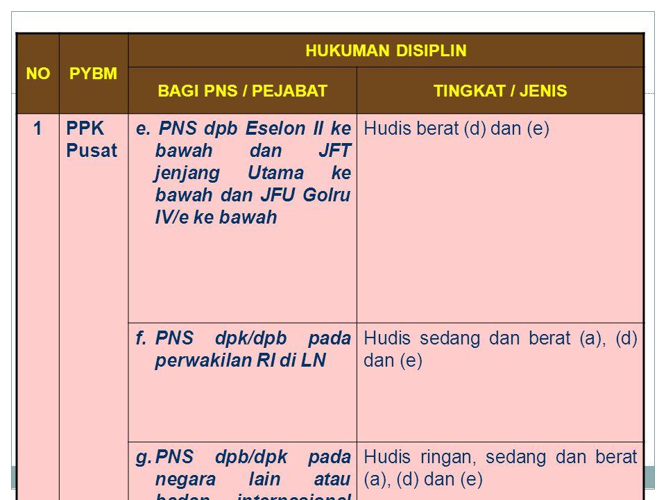 NOPYBM HUKUMAN DISIPLIN BAGI PNS / PEJABATTINGKAT / JENIS 1PPK Pusat e. PNS dpb Eselon II ke bawah dan JFT jenjang Utama ke bawah dan JFU Golru IV/e k