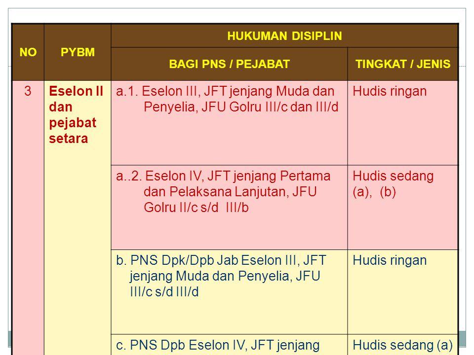 NOPYBM HUKUMAN DISIPLIN BAGI PNS / PEJABATTINGKAT / JENIS 3Eselon II dan pejabat setara a.1. Eselon III, JFT jenjang Muda dan Penyelia, JFU Golru III/