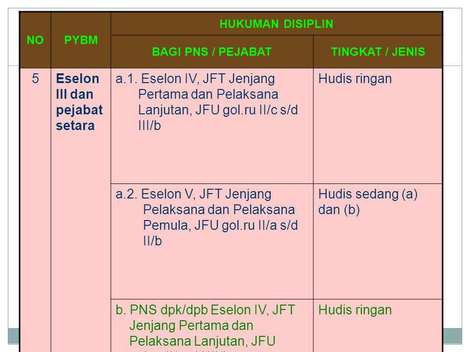 NOPYBM HUKUMAN DISIPLIN BAGI PNS / PEJABATTINGKAT / JENIS 5Eselon III dan pejabat setara a.1. Eselon IV, JFT Jenjang Pertama dan Pelaksana Lanjutan, J