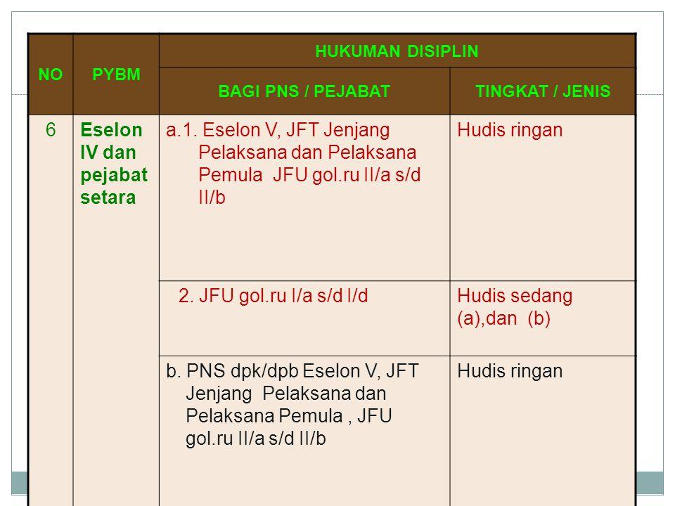 NOPYBM HUKUMAN DISIPLIN BAGI PNS / PEJABATTINGKAT / JENIS 6Eselon IV dan pejabat setara a.1. Eselon V, JFT Jenjang Pelaksana dan Pelaksana Pemula JFU