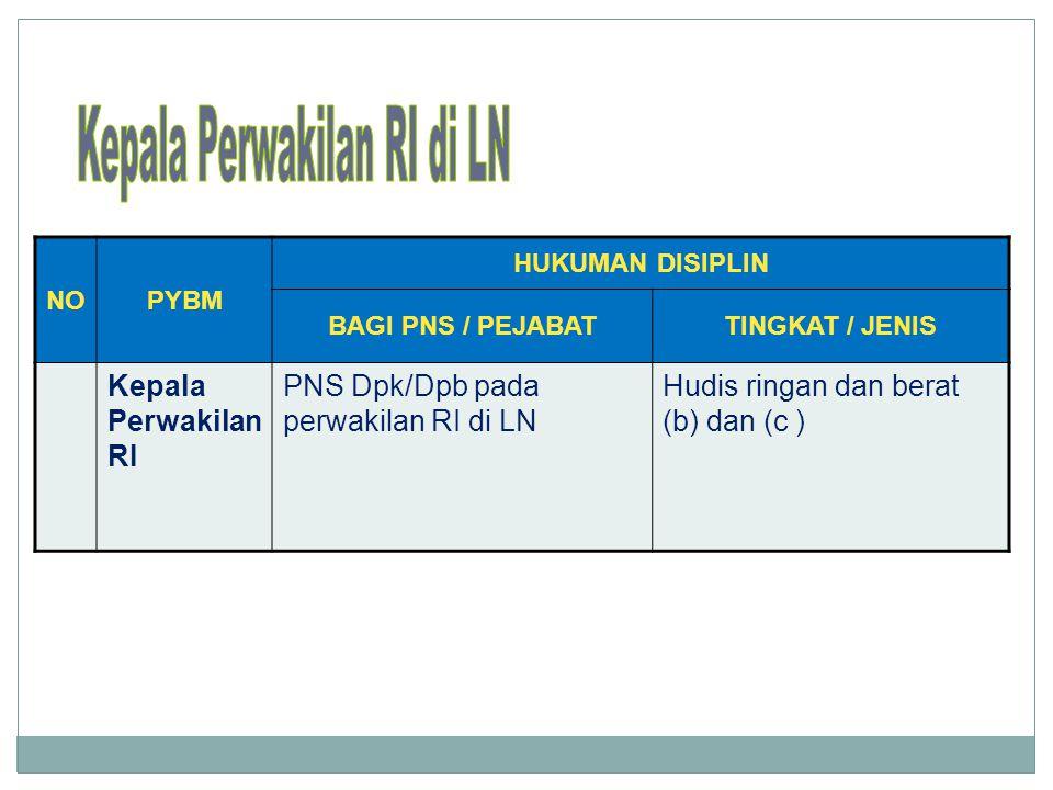 NOPYBM HUKUMAN DISIPLIN BAGI PNS / PEJABATTINGKAT / JENIS Kepala Perwakilan RI PNS Dpk/Dpb pada perwakilan RI di LN Hudis ringan dan berat (b) dan (c