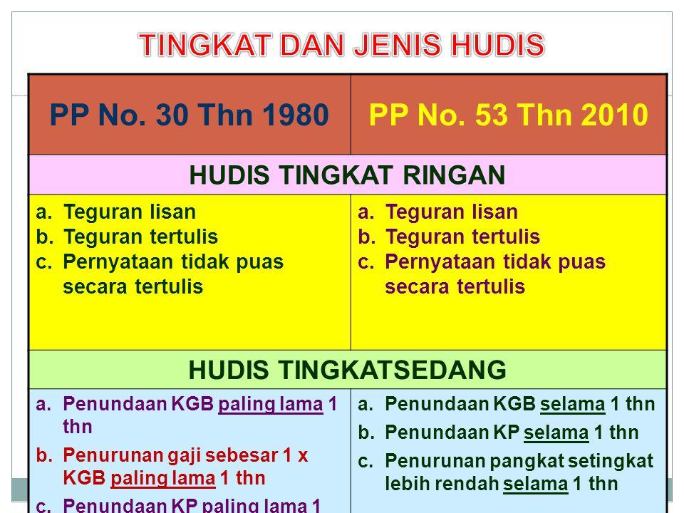 PP No. 30 Thn 1980PP No. 53 Thn 2010 HUDIS TINGKAT RINGAN a.Teguran lisan b.Teguran tertulis c.Pernyataan tidak puas secara tertulis a.Teguran lisan b