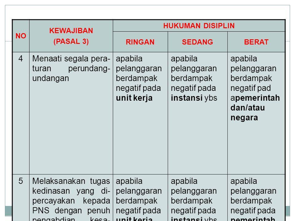 NO KEWAJIBAN (PASAL 3) HUKUMAN DISIPLIN RINGANSEDANGBERAT 4Menaati segala pera- turan perundang- undangan apabila pelanggaran berdampak negatif pada u